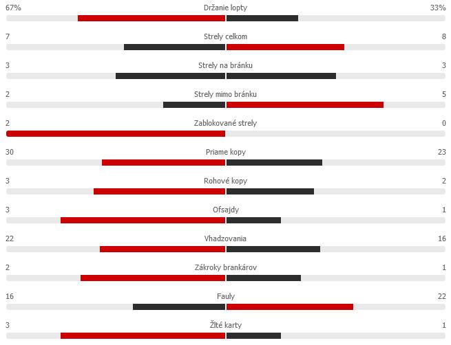 Screenshot 2021-08-31 at 19-53-23 BAR 2-1 GET Barcelona - Getafe tatistikypng