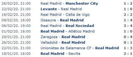 Screenshot_2020-02-28 Real Madrid Primera Division Team Statistics - Soccer Database Wettpointpng