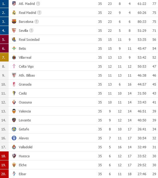 Screenshot_2021-05-11 LaLiga 2020 2021 Tabuky - Futbal panielskopng