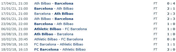 Screenshot 2021-08-21 at 06-50-34 Athletic Bilbao - Barcelona Head to Head Statistics Games Soccer Results 21 08 2021 - Sopng