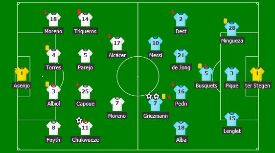 Screenshot_2021-04-26 VIL 1-2 BAR Villarreal - Barcelona Zostavypng