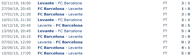 Screenshot_2020-01-31 FC Barcelona - Levante Head to Head Statistics Games Soccer Results 02 02 2020 - Soccer Database Wetpng