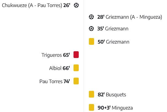 Screenshot_2021-04-26 Villarreal CF 1-2 FC Barcelonapng