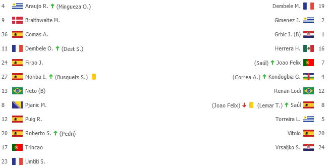Screenshot_2021-05-09 BAR 0-0 ATM Barcelona - Atl Madrid Zostavy1png
