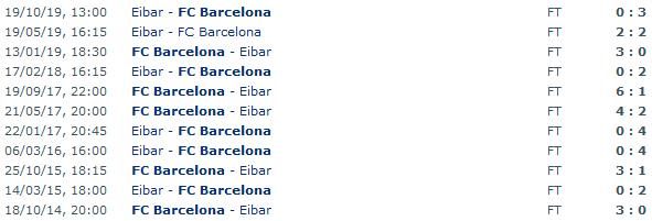 Screenshot_2020-02-21 FC Barcelona - Eibar Head to Head Statistics Games Soccer Results 22 02 2020 - Soccer Database Wettppng