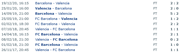 Screenshot_2021-05-01 Barcelona - Valencia Head to Head Statistics Games Soccer Results 02 05 2021 - Soccer Database Wettppng