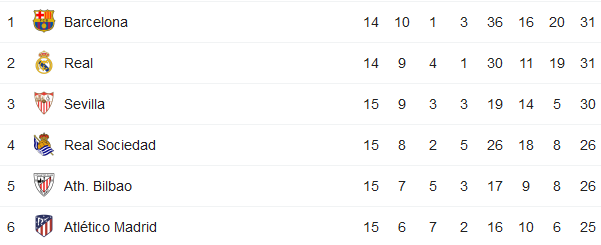 Screenshot_2019-12-06 la liga table - Hada Googlompng
