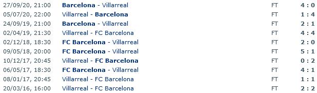Screenshot_2021-04-24 Barcelona - Villarreal Head to Head Statistics Games Soccer Results 25 04 2021 - Soccer Database Wetpng