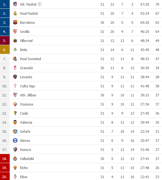 Screenshot_2021-04-21 LaLiga 2020 2021 Tabuky - Futbal panielskopng