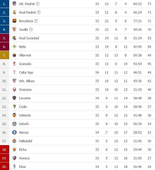 Screenshot_2021-05-01 LaLiga 2020 2021 Tabuky - Futbal panielskopng