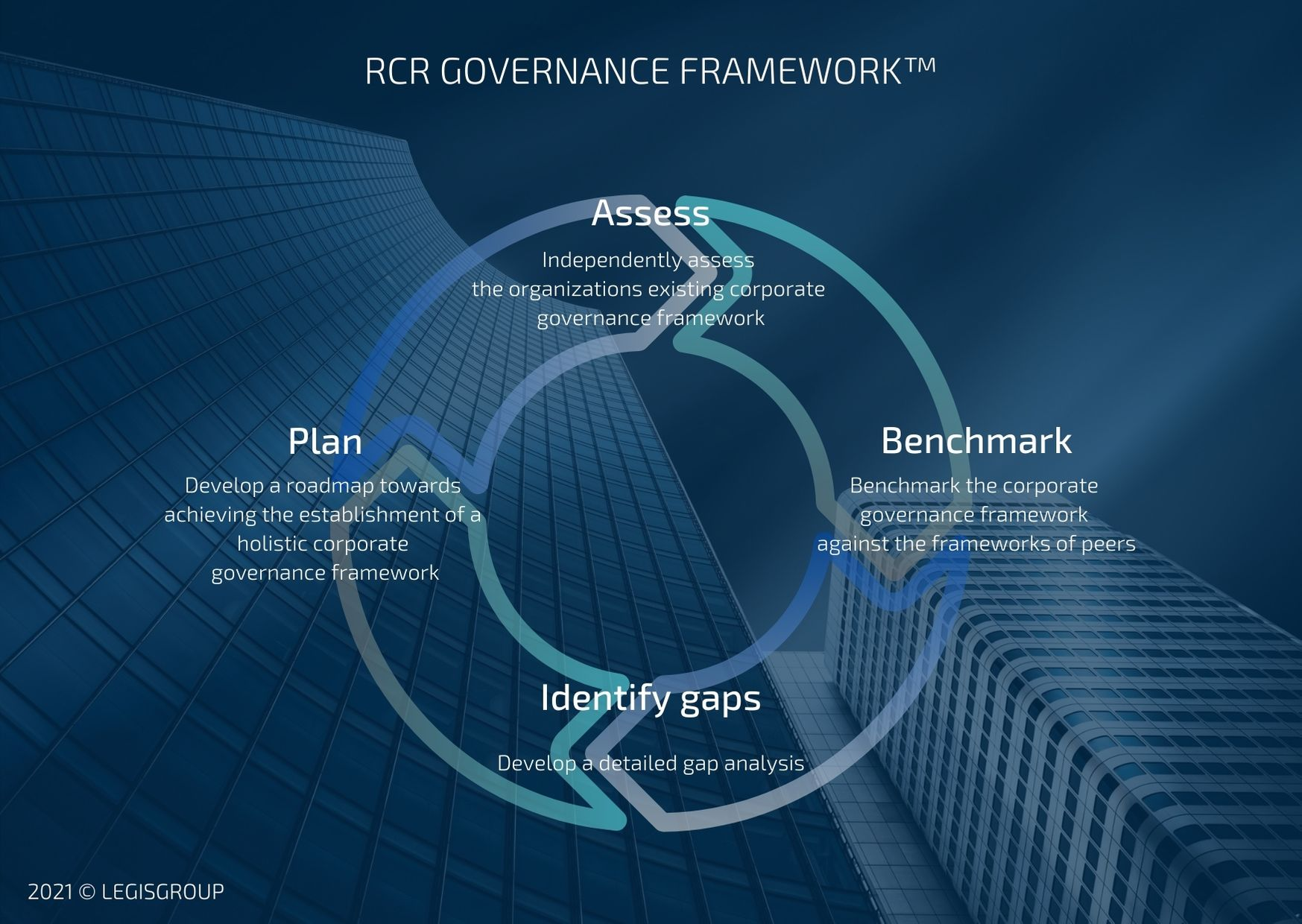 RCR GOVERNANCE FRAMEWORK™ (ASSESSMENT PROCESS)