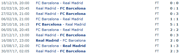 Screenshot_2020-02-28 FC Barcelona - Real Madrid Head to Head Statistics Games Soccer Results 01 03 2020 - Soccer Databasepng