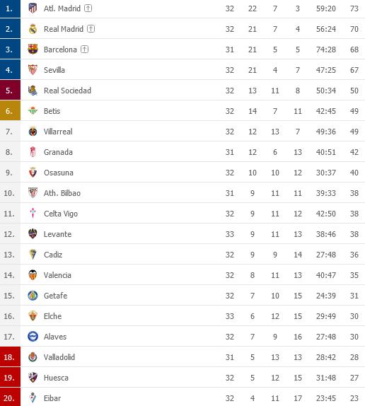 Screenshot_2021-04-24 LaLiga 2020 2021 Tabuky - Futbal panielsko1png