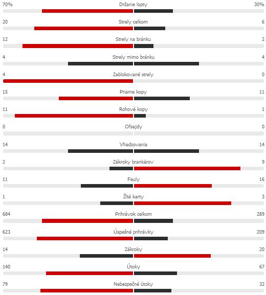 Screenshot 2021-09-27 at 12-28-23 BAR 3-0 LEV Barcelona - Levante tatistikypng