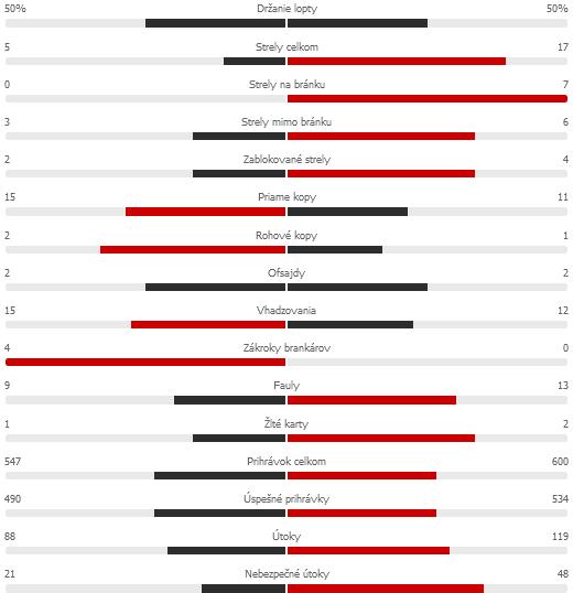 Screenshot 2021-09-17 at 09-10-46 BAR 0-3 BAY Barcelona - Bayern tatistikypng